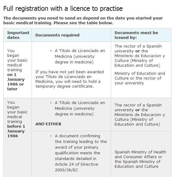 Requisitos GMC donde se detallan los documentos que se necesitan.