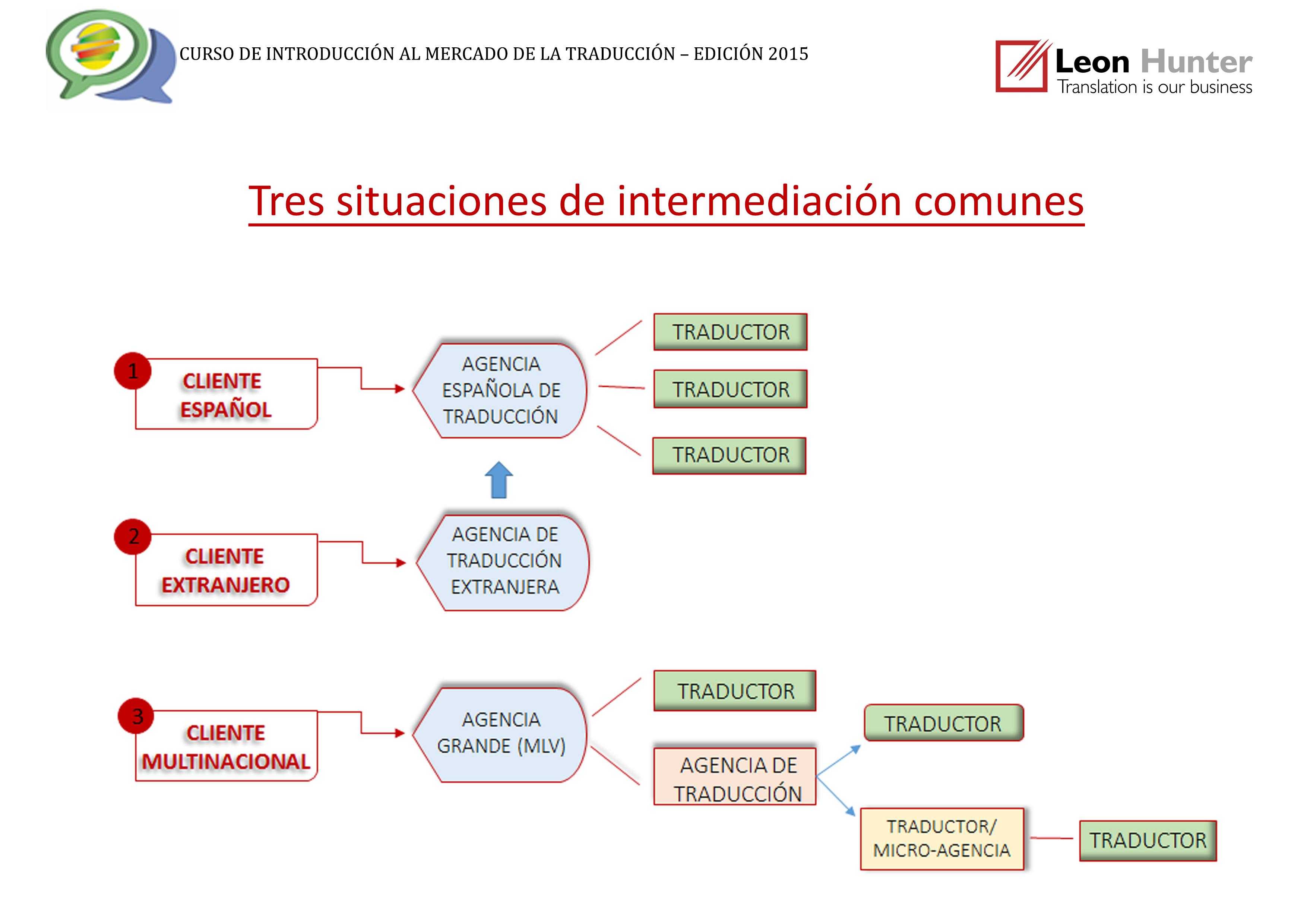 Tres situaciones de intermediación comunes