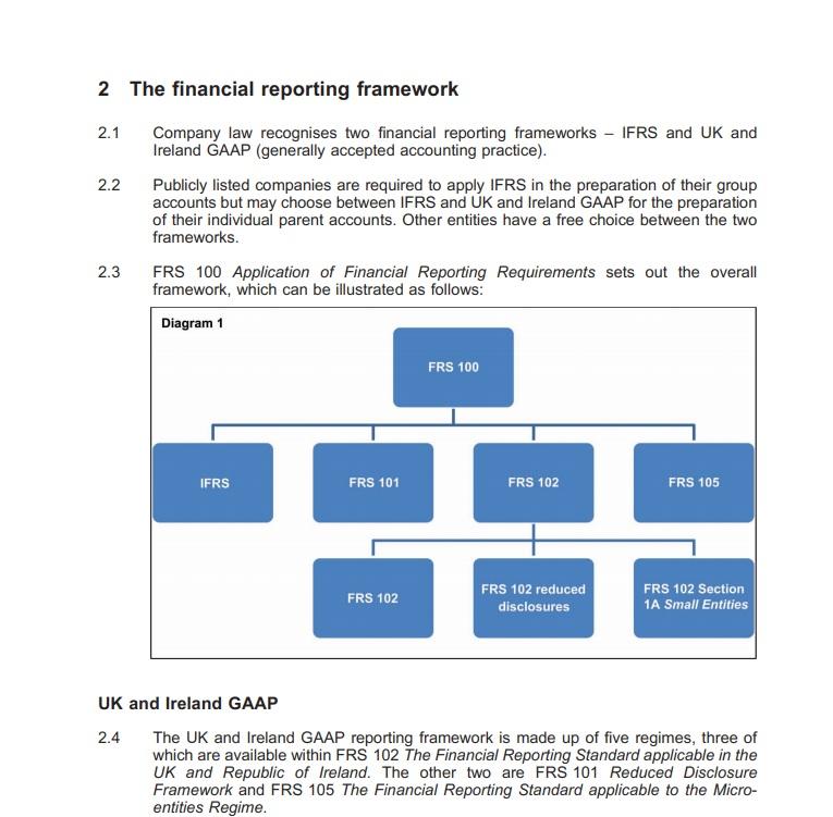 Normas de información financiera del Reino Unido e Irlanda